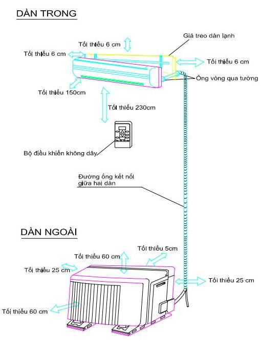 Các thông số lắp đặt dàn lạnh, dàn nóng điều hòa đúng kỹ thuật