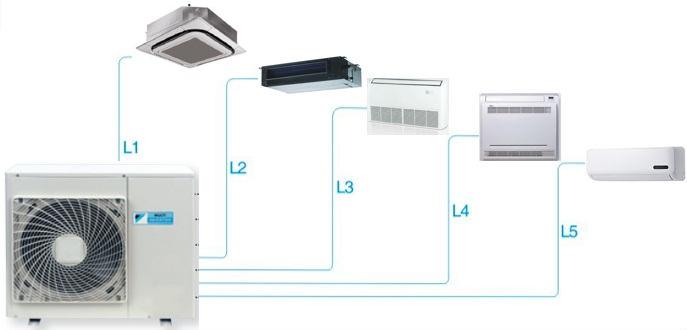 Tổ điều hòa multi Daikin kết nối 5 dàn lạnh