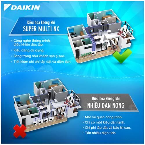 Sự khác biệt của điều hòa multi Daikin là duy nhất chỉ có 1 dàn nóng